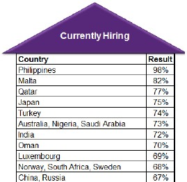 hiring grows in emerging markets